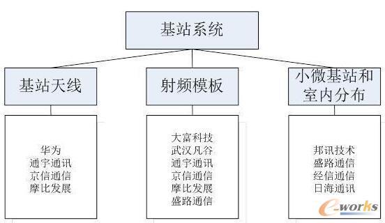 5G产业链环节(基站系统)重点企业