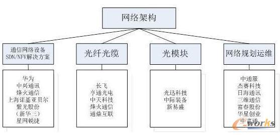 5G架构体系及产业链环节重点企业梳理图片