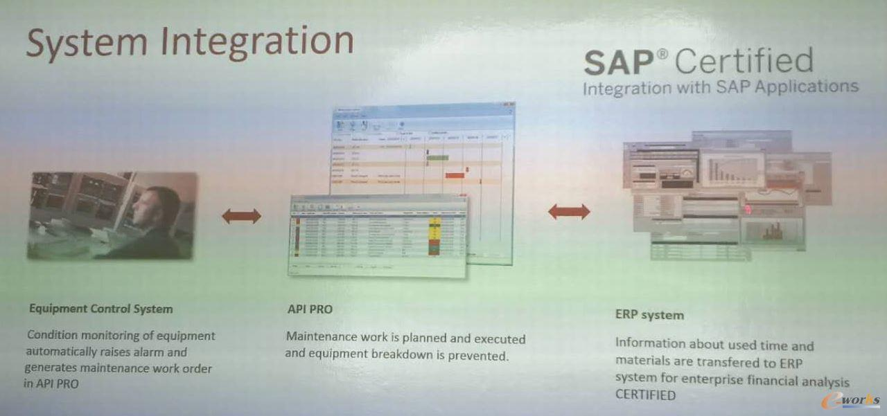 API PRO系统可以与设备控制系统和ERP系统集成