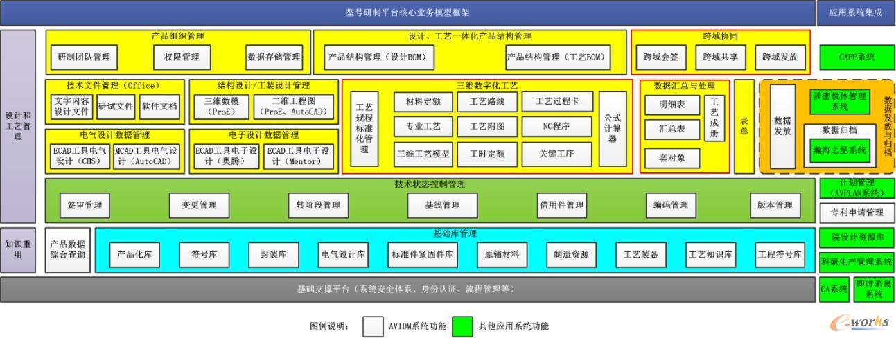 型号研制平台核心业务模型框架
