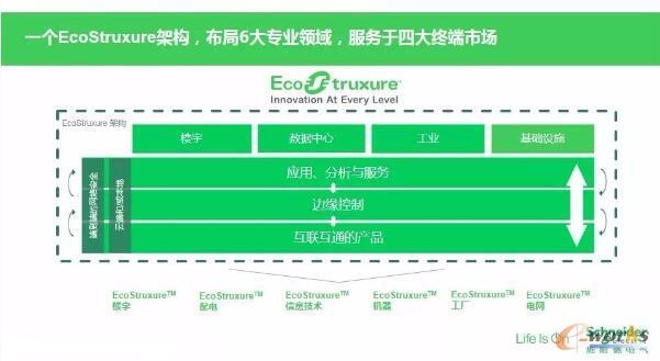 施耐德电气EcoStruxure架构图