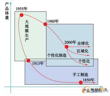 生产模式的历程