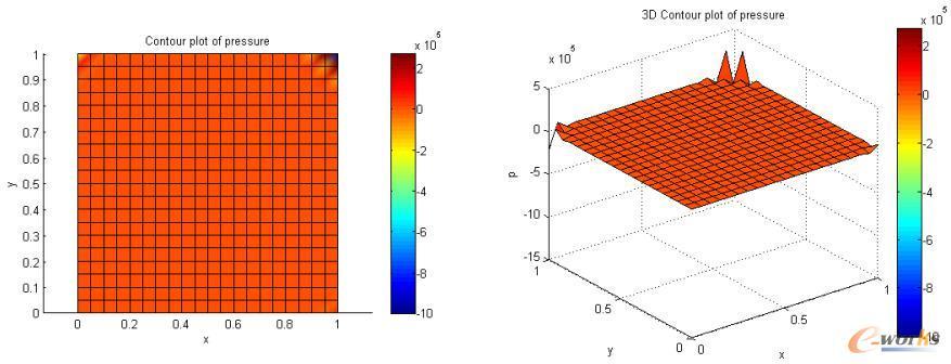 Lid-driven cavity问题:不稳定压强场分布,Re=100