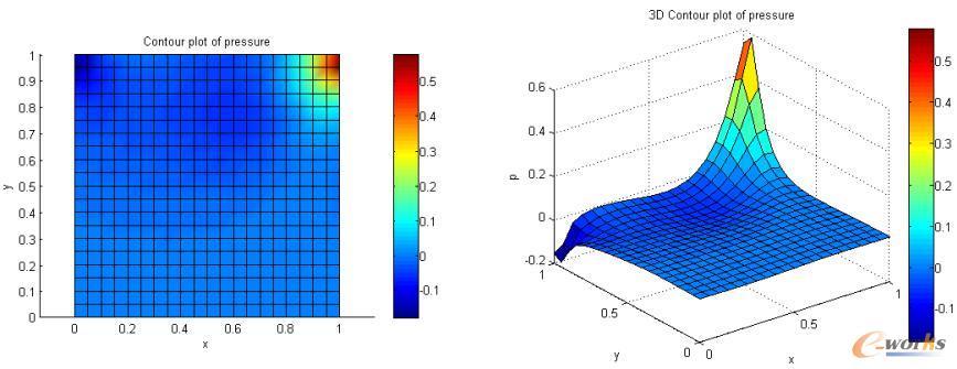 Lid-driven cavity问题:SUPG/PSGP方法得到的压强场分布,Re=100