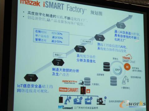 考察团学习了马扎克的iSmart智能工厂建设实践