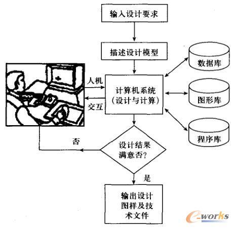 CAD工作流程