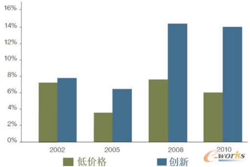 2002-2010年,采用不同商业竞争战略企业的利润比较