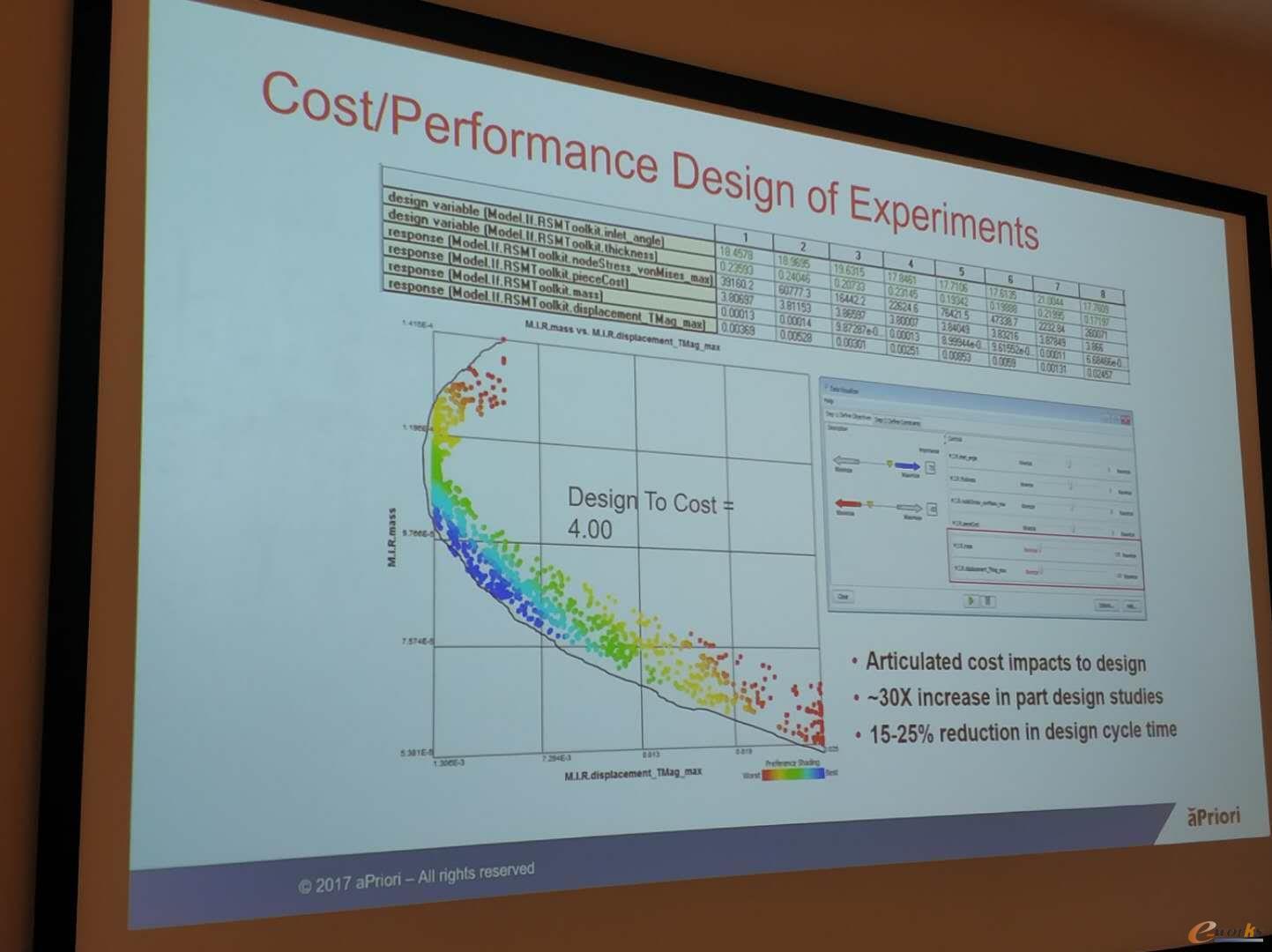 运用Apriori软件进行产品成本分析