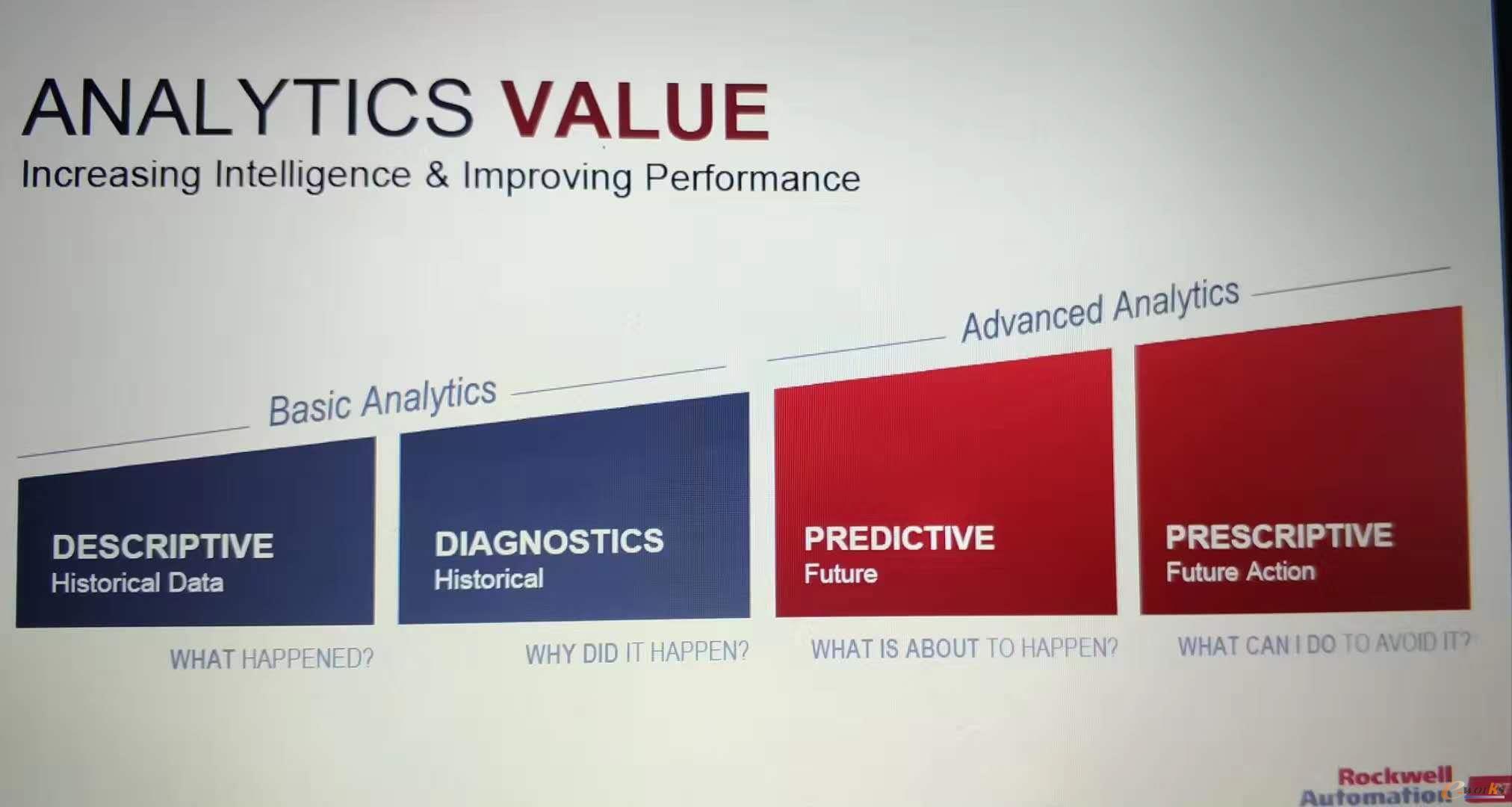 罗克韦尔自动化解决方案——价值分析