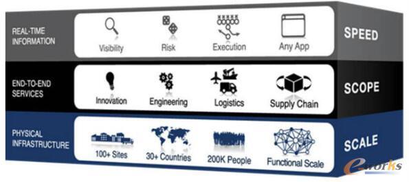 供应链实时化管理平台模型