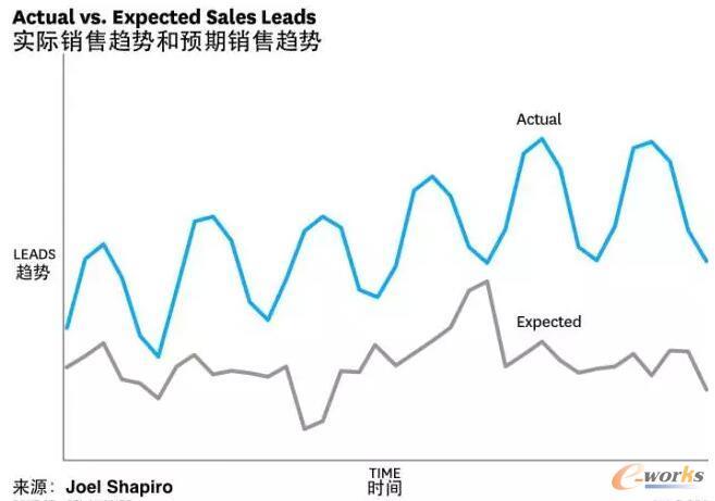 销售曲线和销售预期曲线
