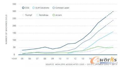 粉末床熔化设备市场分析