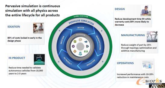 ANSYS覆盖产品生命周期的仿真技术