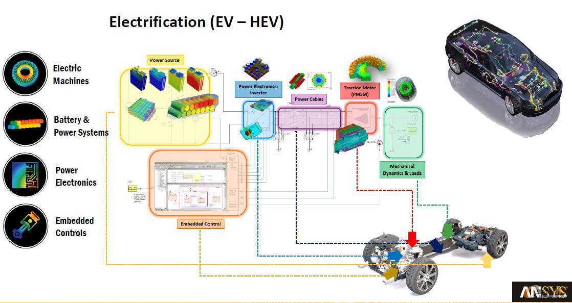 针对新能源汽车的全面系统仿真