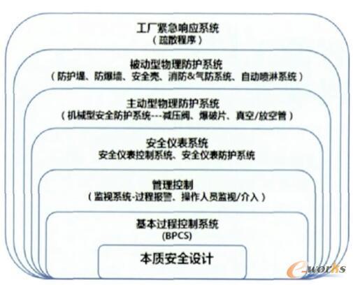 LOPA保护层模型