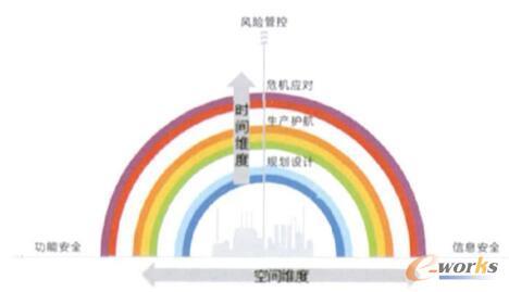 安全彩虹防御体系模型