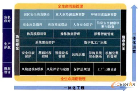 彩虹防御体系的技术路线示意图