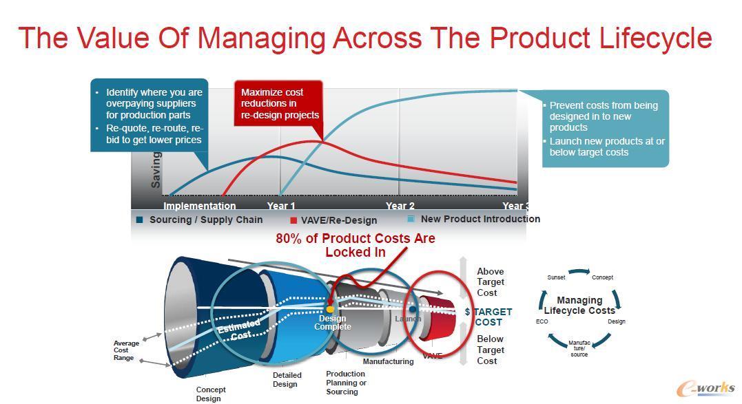 aPriori覆盖产品全生命周期的成本仿真与管理