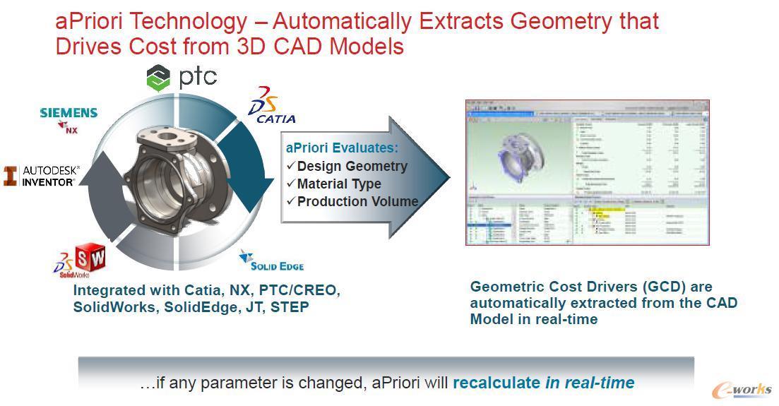 aPriori可以将三维CAD模型几何特征转化成本信息