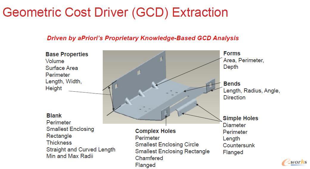 aPriori的GCD几何成本因子分析算法
