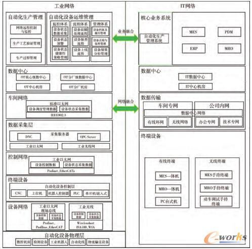 离散制造行业智能工厂网络架构图
