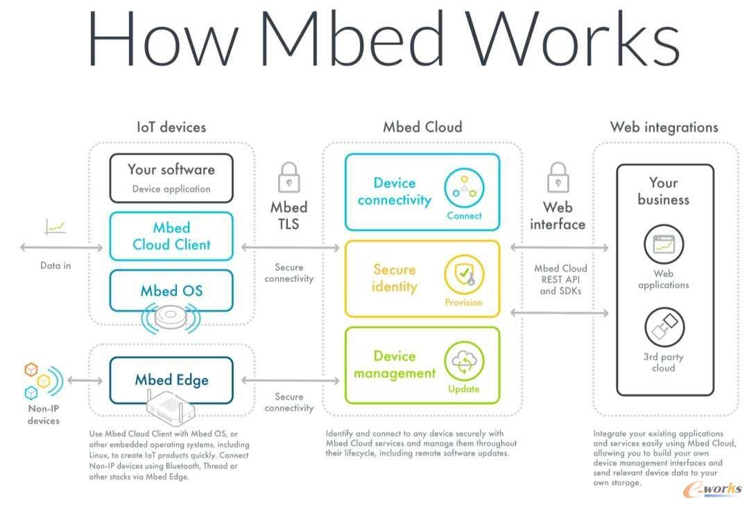 物联网操作系统Mbed OS