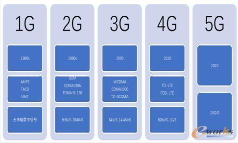移动通信技术发展历程