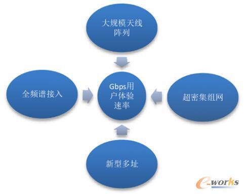 5G推进组定义5G概念
