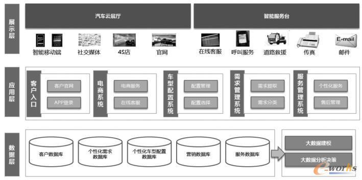 汽车用户个性化需求管理与定制服务平台建设内容