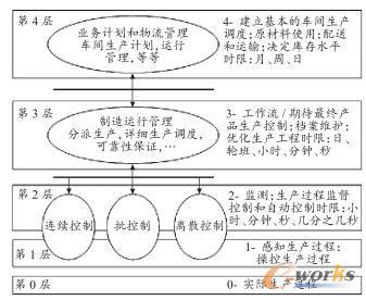 制造企业功能层次模型