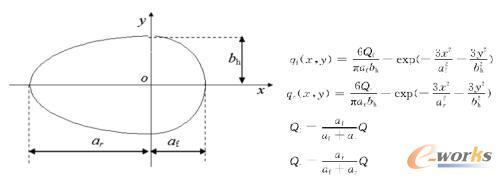 双椭圆热源分布