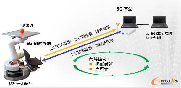 5G网络与云化机器人