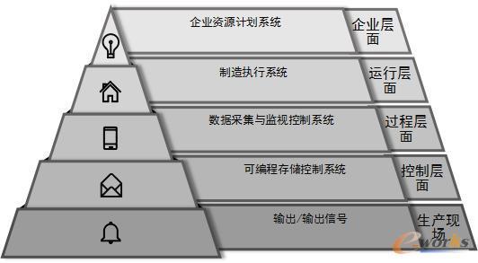 信息技术系统在传统生产领域的应用情况