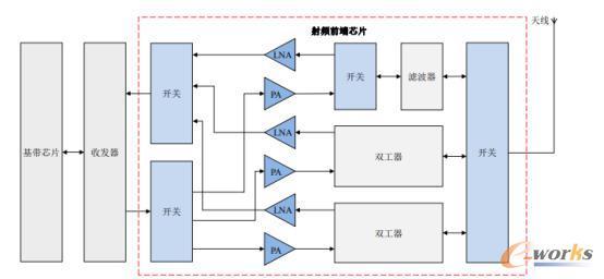 智能手机通信系统结构示意图