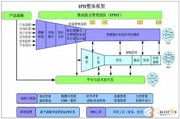 IPD的整体框架