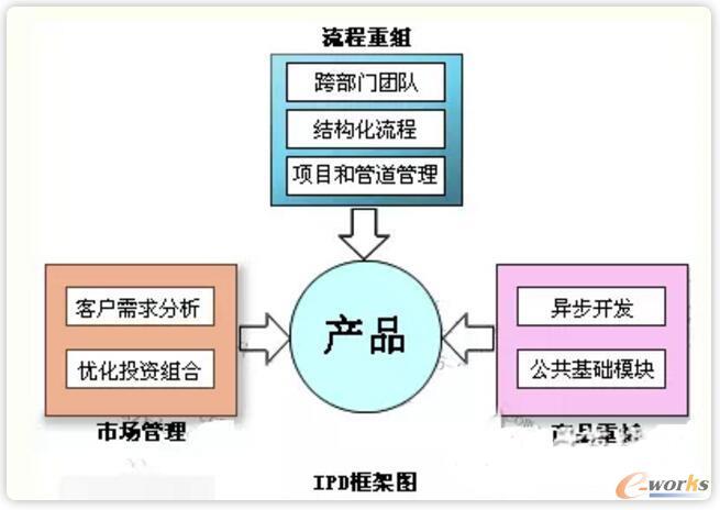 IPD的基本框架