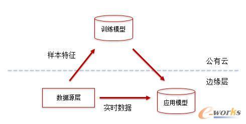 业务应用的两级架构