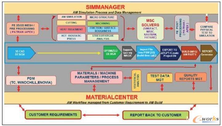 点对点增材制造仿真框架的工作流程