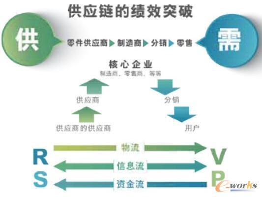 通用型的供应链结构