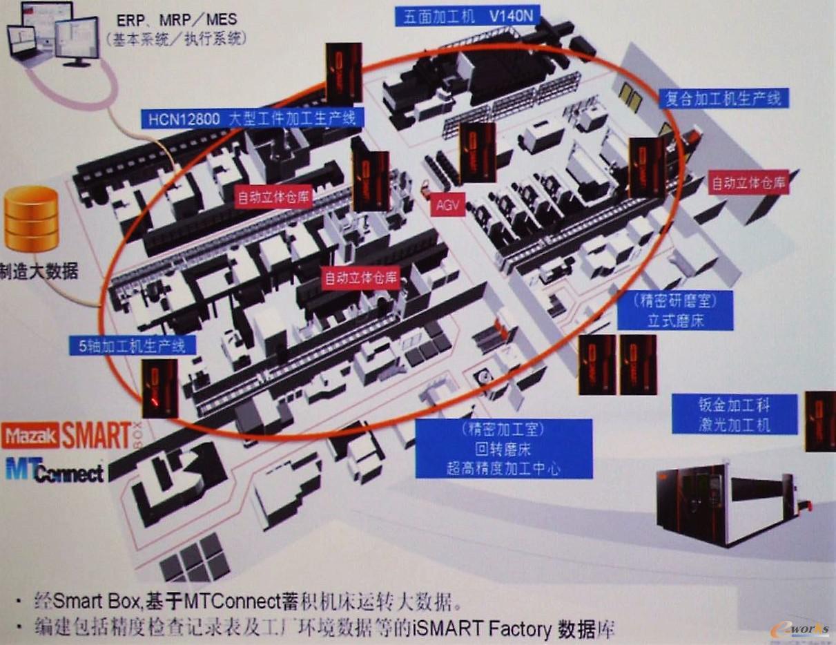 Mazak iSMART Factory解决方案