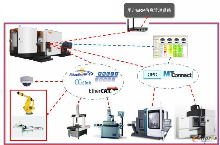 MTConnect通信协议