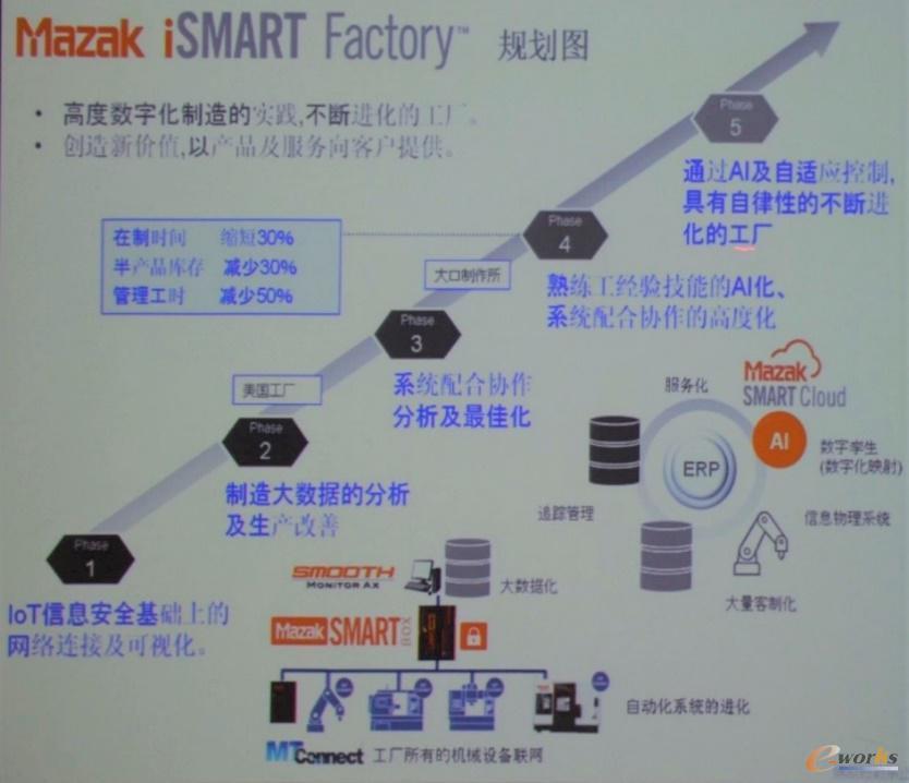 Mazak iSMART Factory规划图