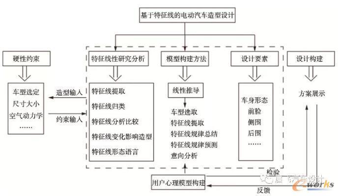 基于形态特征线的电动汽车造型设计基本流程