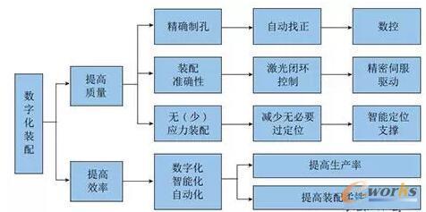 数字化装配技术需求