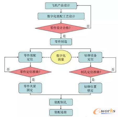 数字化装配工作流程