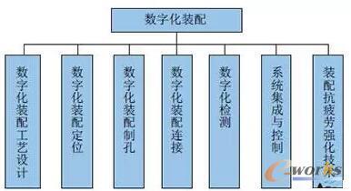 数字化装配技术作用