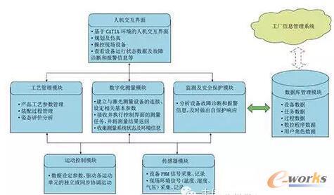 成飞数字化装配系统架构图
