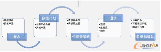 设计智能互联产品的五个步骤