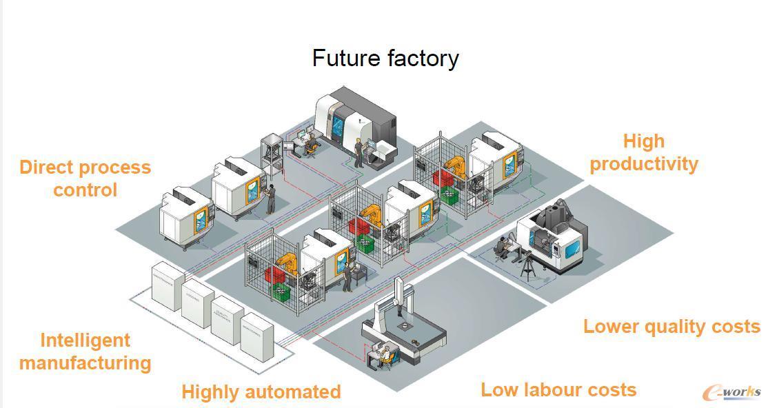 Renishaw的未来智能工厂示意图