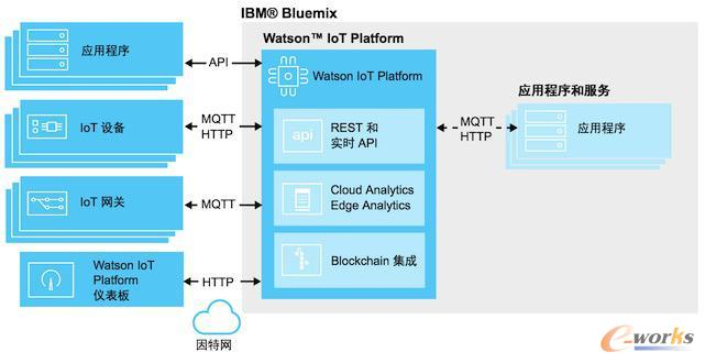 IBM Waston IOT平台架构